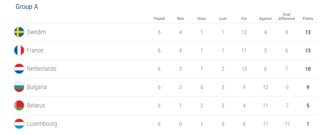 Group A, world cup 2018 qualification