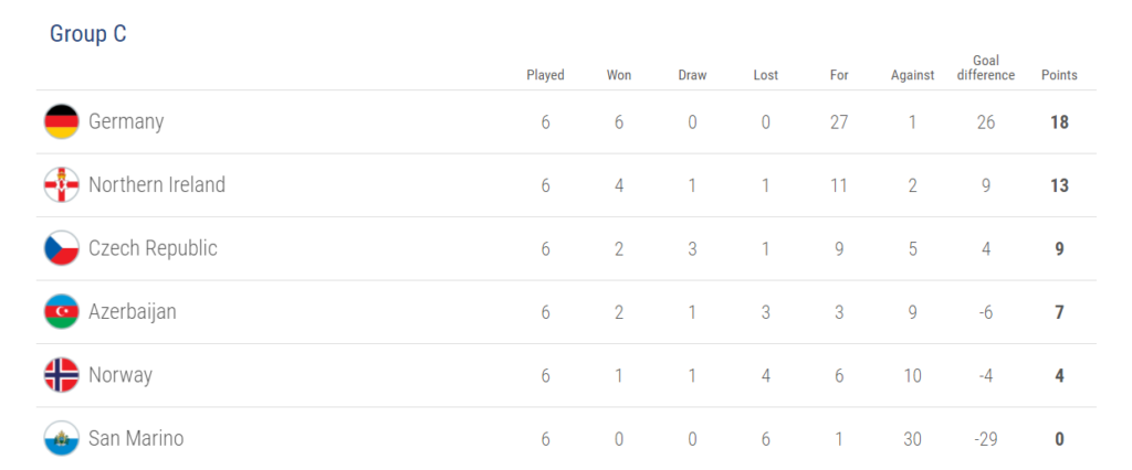 Group C, world cup 2018 qualification
