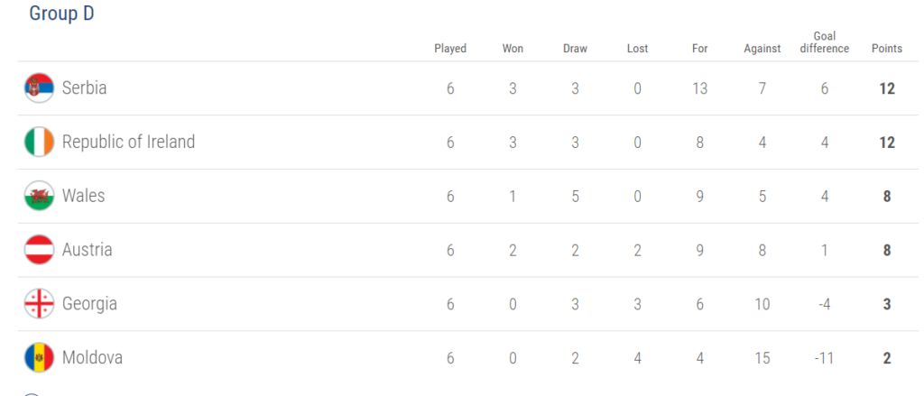 Group D, world cup 2018 qualification