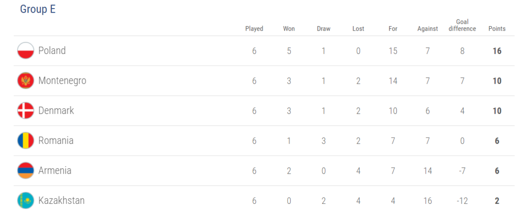 Group E, world cup 2018 qualification