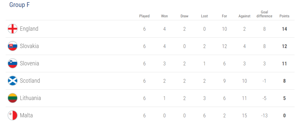 Group F, world cup 2018 qualification