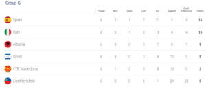 Group G, world cup 2018 qualification