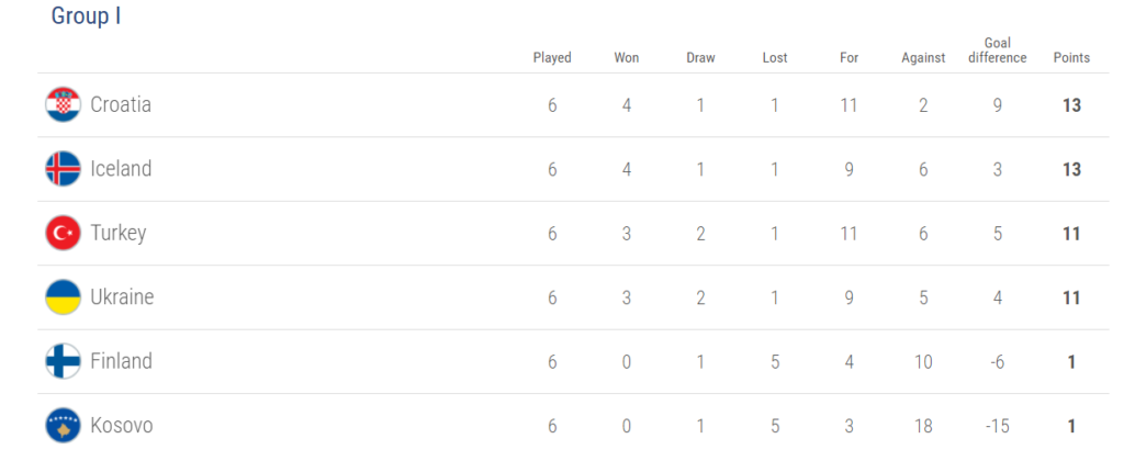 Group I, world cup 2018 qualification