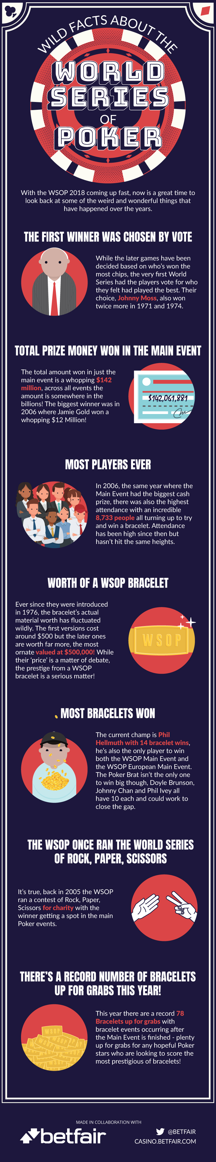 WSOP-Facts-180518